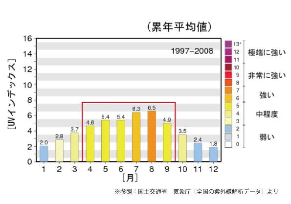 紫外線指数-グラフ